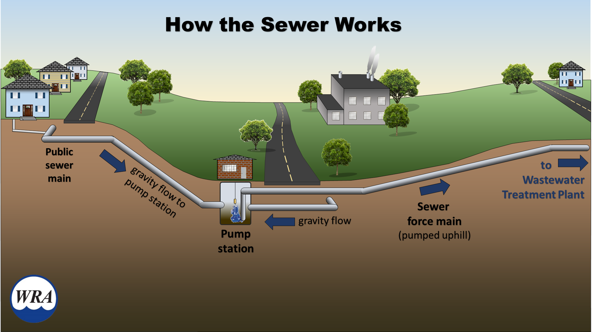 A cross-sectional diagram of how the sewer works.