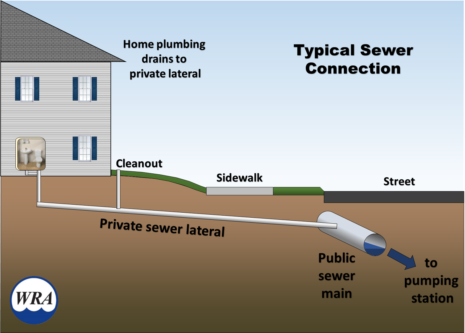 A cross-sectional diagram of a typical residential sewer connection.